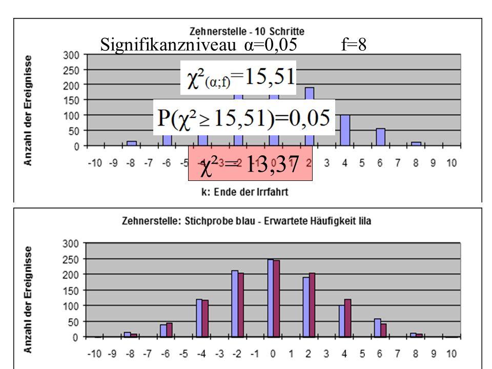A: Das Teilchen endet nach genau n Schritten auf Platz k Signifikanzniveau α=0,05 f=8 χ² = 13,37