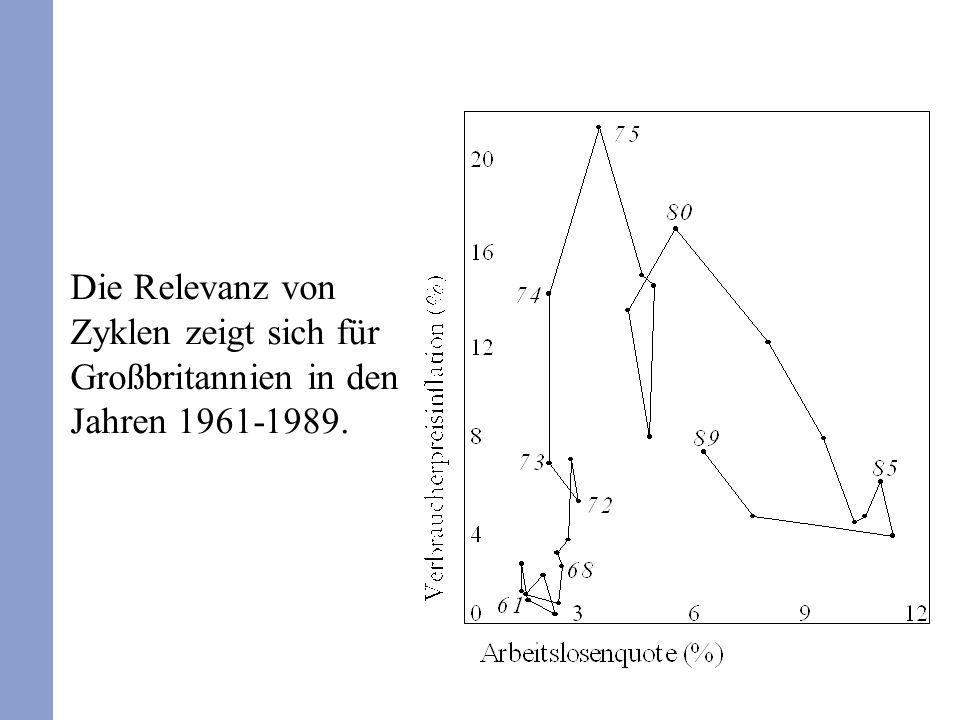 Die Relevanz von Zyklen zeigt sich für Großbritannien in den Jahren 1961-1989.