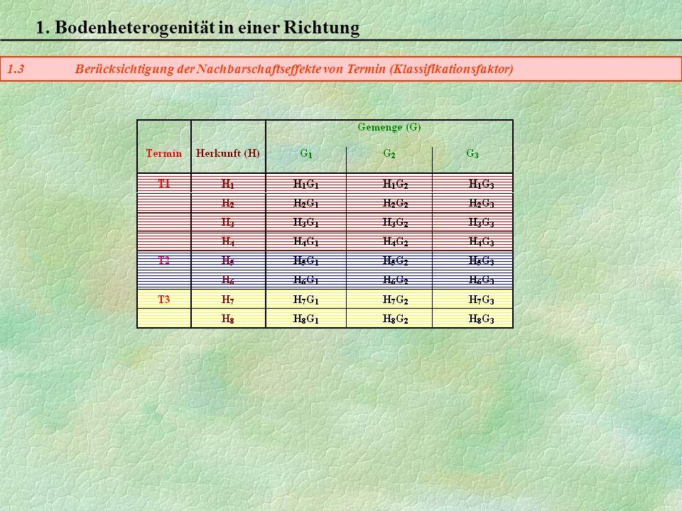 1. Bodenheterogenität in einer Richtung 1.3Berücksichtigung der Nachbarschaftseffekte von Termin (Klassifikationsfaktor)