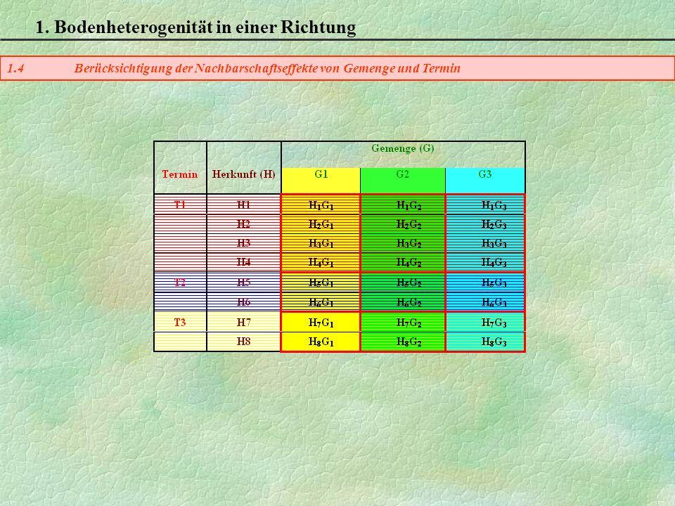 1. Bodenheterogenität in einer Richtung 1.4Berücksichtigung der Nachbarschaftseffekte von Gemenge und Termin