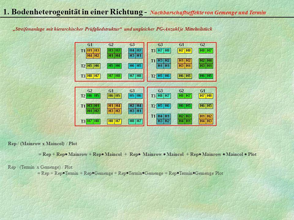 1. Bodenheterogenität in einer Richtung - Nachbarschaftseffekte von Gemenge und Termin Rep / (Mainrow x Maincol) / Plot = Rep + Rep Mainrow + Rep Main