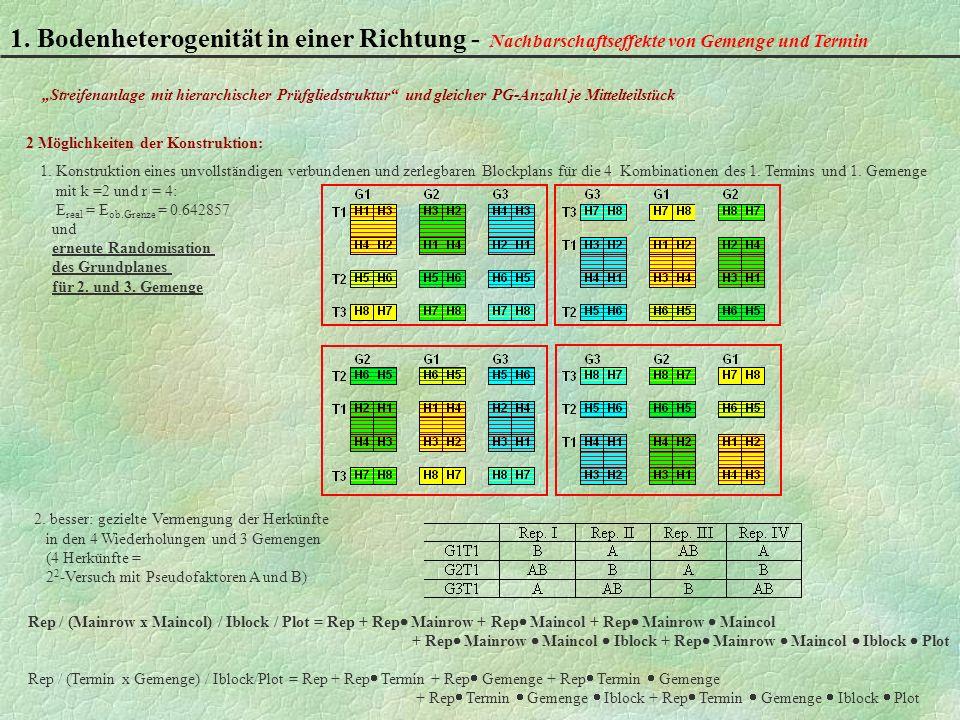 1. Bodenheterogenität in einer Richtung - Nachbarschaftseffekte von Gemenge und Termin Rep / (Mainrow x Maincol) / Iblock / Plot = Rep + Rep Mainrow +