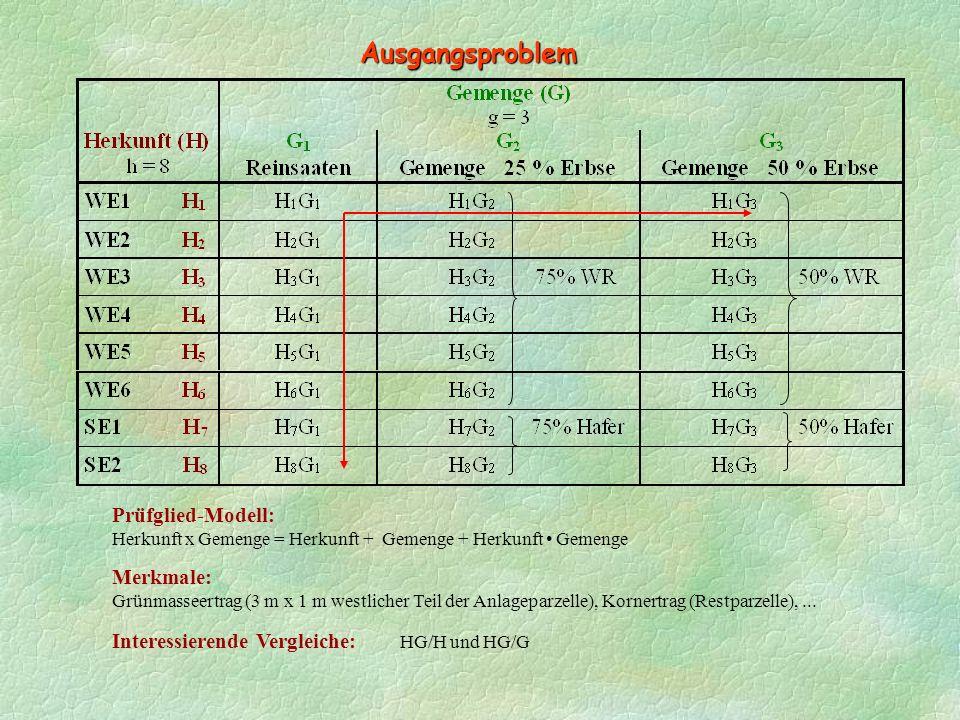 Ausgangsproblem Merkmale: Grünmasseertrag (3 m x 1 m westlicher Teil der Anlageparzelle), Kornertrag (Restparzelle),...