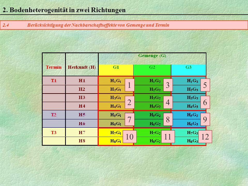 2.4Berücksichtigung der Nachbarschaftseffekte von Gemenge und Termin 2.