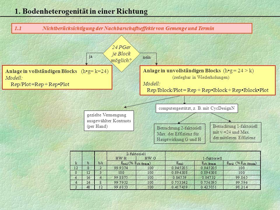 1.1Nichtberücksichtigung der Nachbarschaftseffekte von Gemenge und Termin 24 PGer je Block möglich.