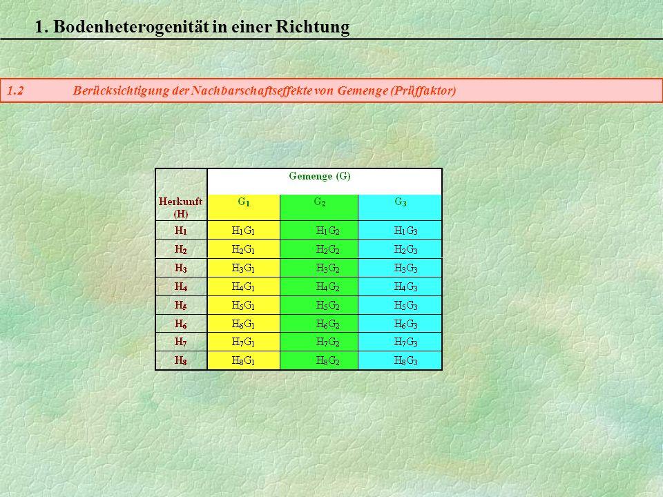 1.2Berücksichtigung der Nachbarschaftseffekte von Gemenge (Prüffaktor) 1.
