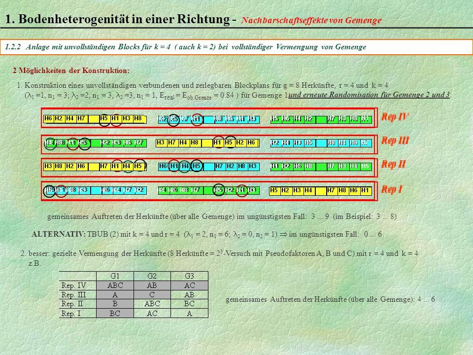 1.2.2 Anlage mit unvollständigen Blocks für k = 4 ( auch k = 2) bei vollständiger Vermengung von Gemenge Rep IV Rep III Rep II Rep I 1.