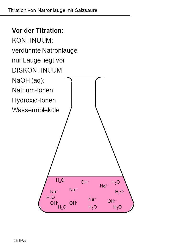 Ch 10 Up Titration von Natronlauge mit Salzsäure erste Säurezugabe: KONTINUUM: ein Teil der verdünnten Natronlauge wird neutralisiert, noch überwiegt aber die Lauge DISKONTINUUM NaOH (aq) Natrium-Ionen Chlorid-Ionen Hydroxid-Ionen Wassermoleküle Cl - Na + OH - HOH H2OH2O H2OH2O H2OH2O H2OH2OH2OH2O mlml H+H+ Cl - entscheidene Reaktion: H + + OH - H 2 O