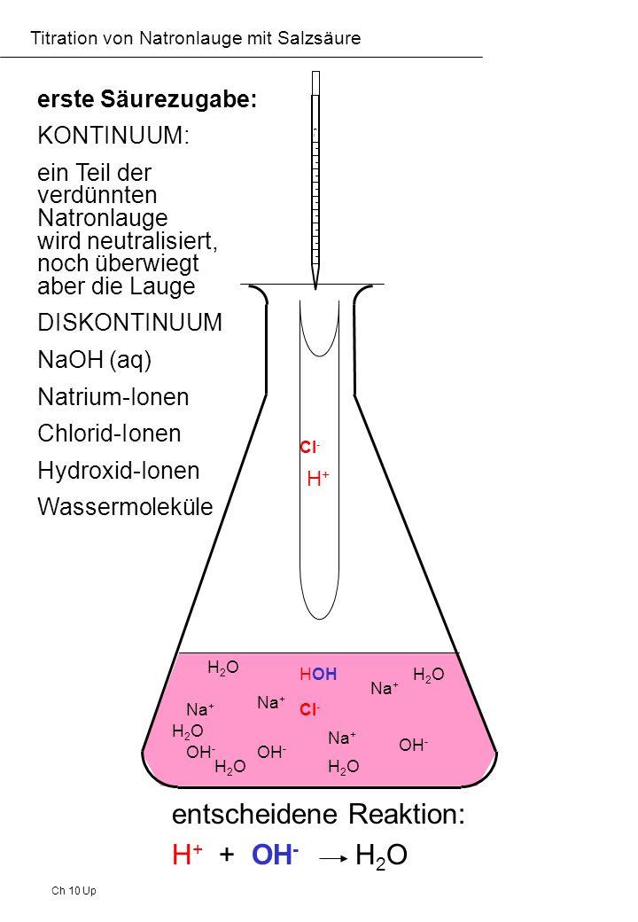 Ch 10 Up Titration von Natronlauge mit Salzsäure nach knapp 8 mL Säurezugabe: KONTINUUM: ein Großteil der verdünnten Natronlauge ist schon neutralisiert, noch überwiegt aber die Lauge DISKONTINUUM NaOH (aq) Natrium-Ionen Chlorid-Ionen Hydroxid-Ionen Wassermoleküle Cl - Na + HOH OH - HOH H2OH2O H2OH2O H2OH2O H2OH2OH2OH2O mlml H+H+ Cl - entscheidene Reaktion: H + + OH - H 2 O