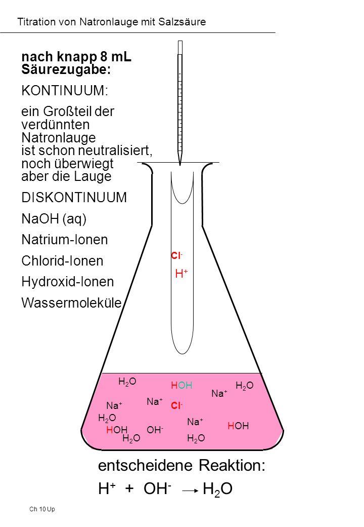Ch 10 Up Titration von Natronlauge mit Salzsäure nach 10 mL Säurezugabe: KONTINUUM: sämtliche Natronlauge ist neutralisiert, es liegt eine neutrale Kochsalz- lösung vor pH = 7 DISKONTINUUM Natrium-Ionen Chlorid-Ionen Wassermoleküle Cl - Na + H2OH2O H2OH2O H2OH2O H2OH2O H2OH2O H2OH2O H2OH2O H2OH2OH2OH2O mlml H+H+ Cl - Indikator schlägt um