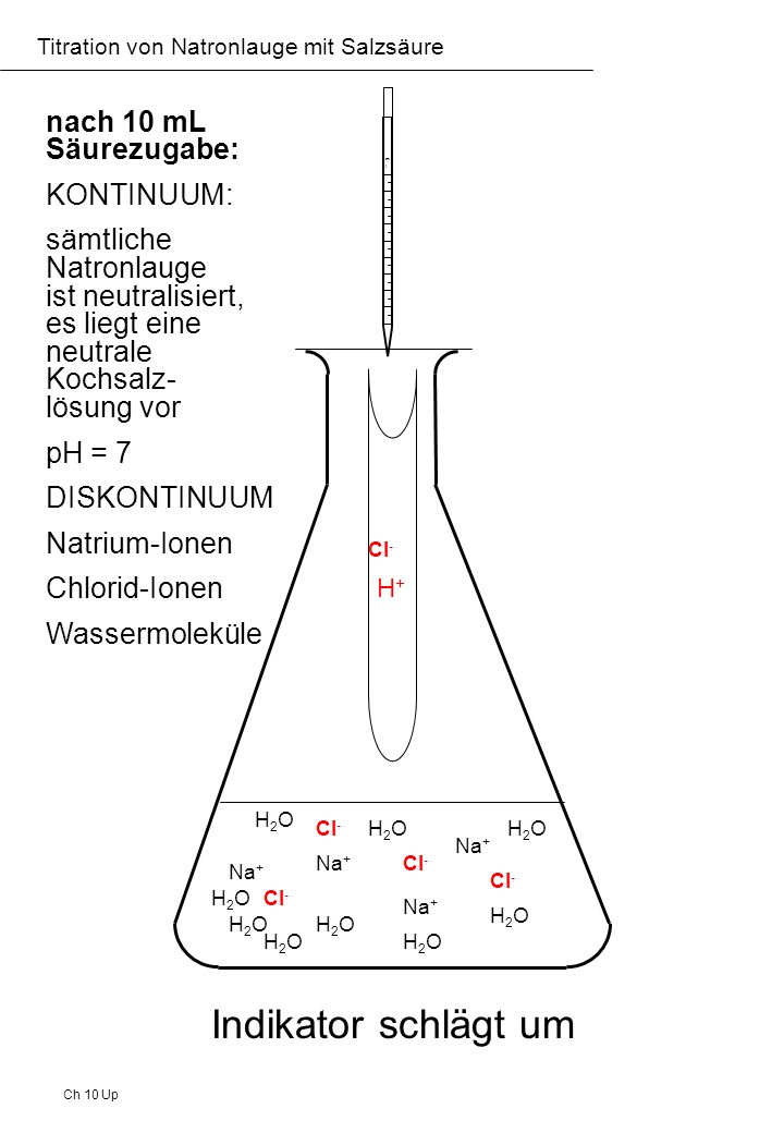 Ch 10 Up Titration von Natronlauge mit Salzsäure nach 15 mL Säurezugabe: KONTINUUM: durch immer weitere Säurezugabe ist eine saure Lösung entstanden pH=2 DISKONTINUUM Wasserstoff-Ionen Chlorid-Ionen Wassermoleküle Natrium-Ionen Na + H2OH2O H2OH2O H2OH2O H2OH2O H2OH2O H2OH2O H2OH2O H2OH2OH2OH2O mlml H+H+ Cl - H+H+ H+H+ H+H+
