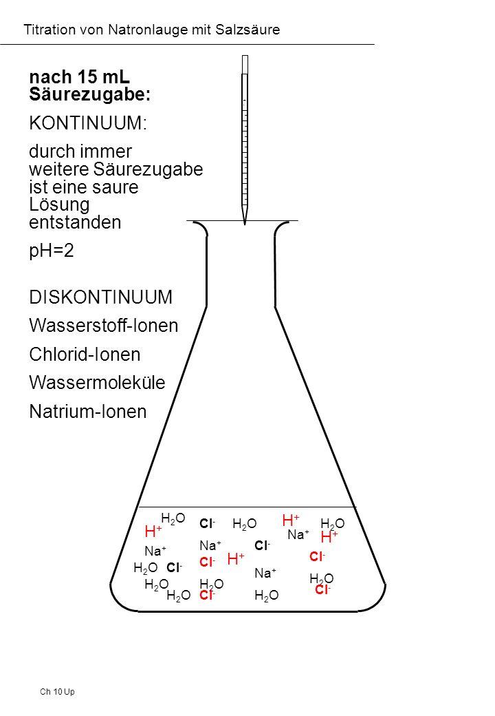 Ch 10 Up Titration von Natronlauge mit Salzsäure nach 15 mL Säurezugabe: KONTINUUM: durch immer weitere Säurezugabe ist eine saure Lösung entstanden p