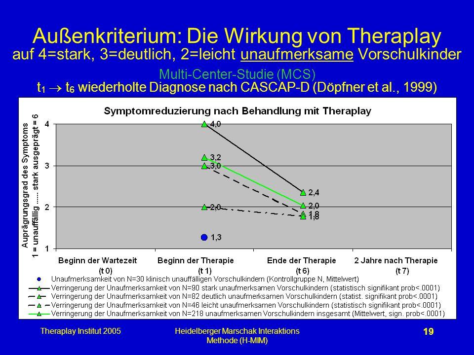 Theraplay Institut 2005Heidelberger Marschak Interaktions Methode (H-MIM) 19 Außenkriterium: Die Wirkung von Theraplay auf 4=stark, 3=deutlich, 2=leic