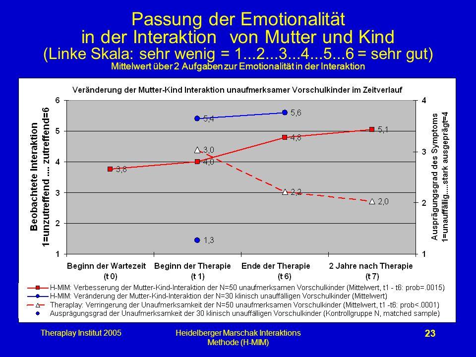 Theraplay Institut 2005Heidelberger Marschak Interaktions Methode (H-MIM) 23 Passung der Emotionalität in der Interaktion von Mutter und Kind (Linke S