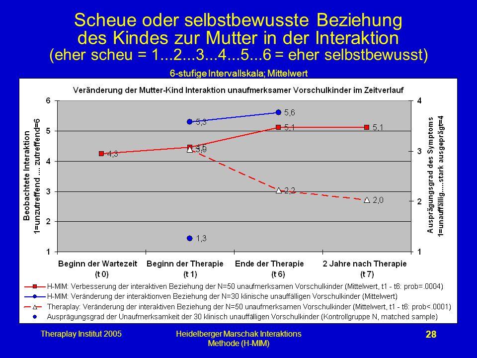 Theraplay Institut 2005Heidelberger Marschak Interaktions Methode (H-MIM) 28 Scheue oder selbstbewusste Beziehung des Kindes zur Mutter in der Interak