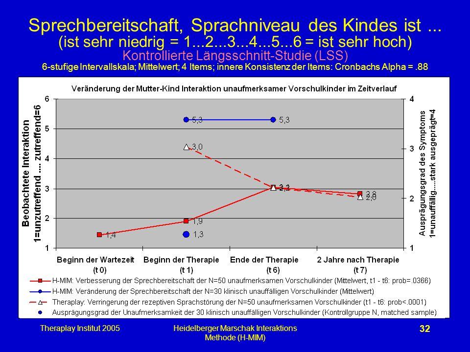 Theraplay Institut 2005Heidelberger Marschak Interaktions Methode (H-MIM) 32 Sprechbereitschaft, Sprachniveau des Kindes ist... (ist sehr niedrig = 1.