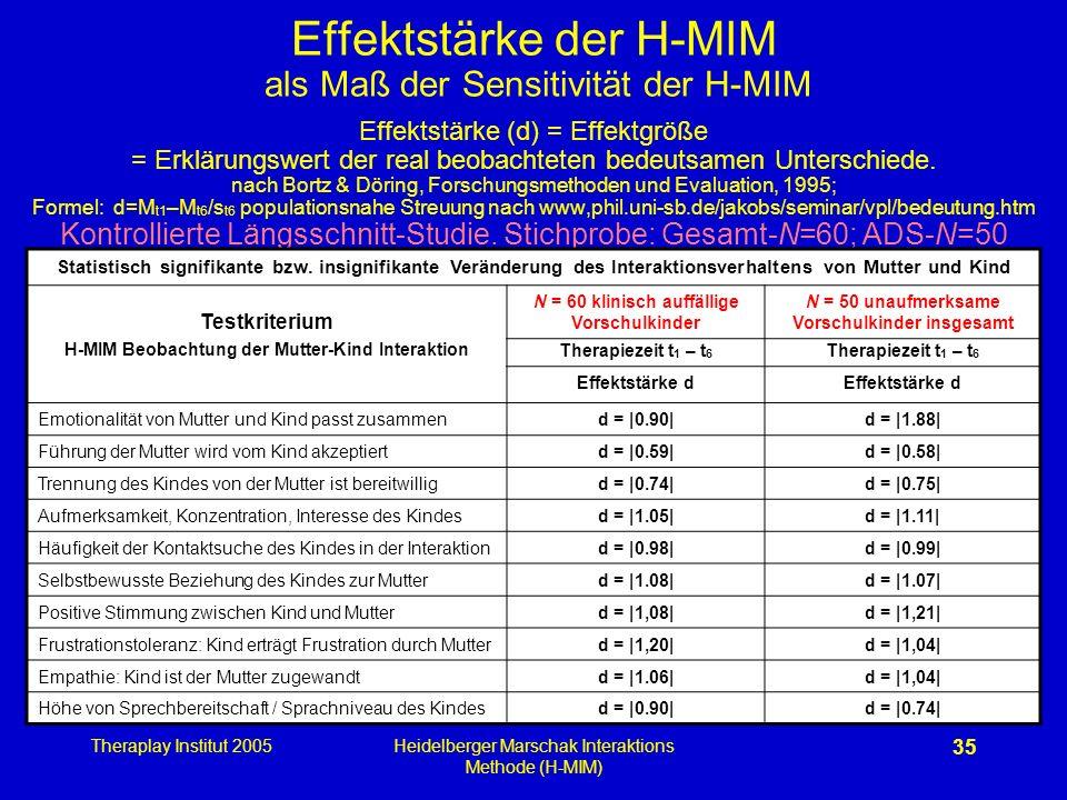 Theraplay Institut 2005Heidelberger Marschak Interaktions Methode (H-MIM) 35 Effektstärke der H-MIM als Maß der Sensitivität der H-MIM Effektstärke (d