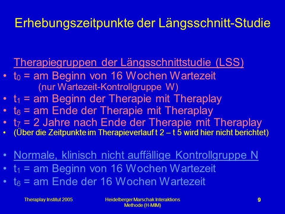 Theraplay Institut 2005Heidelberger Marschak Interaktions Methode (H-MIM) 9 Erhebungszeitpunkte der Längsschnitt-Studie Therapiegruppen der Längsschni