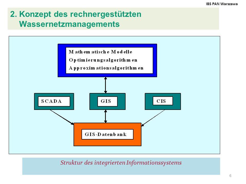 6 Struktur des integrierten Informationssystems 2. Konzept des rechnergestützten Wassernetzmanagements IBS PAN Warszawa vv