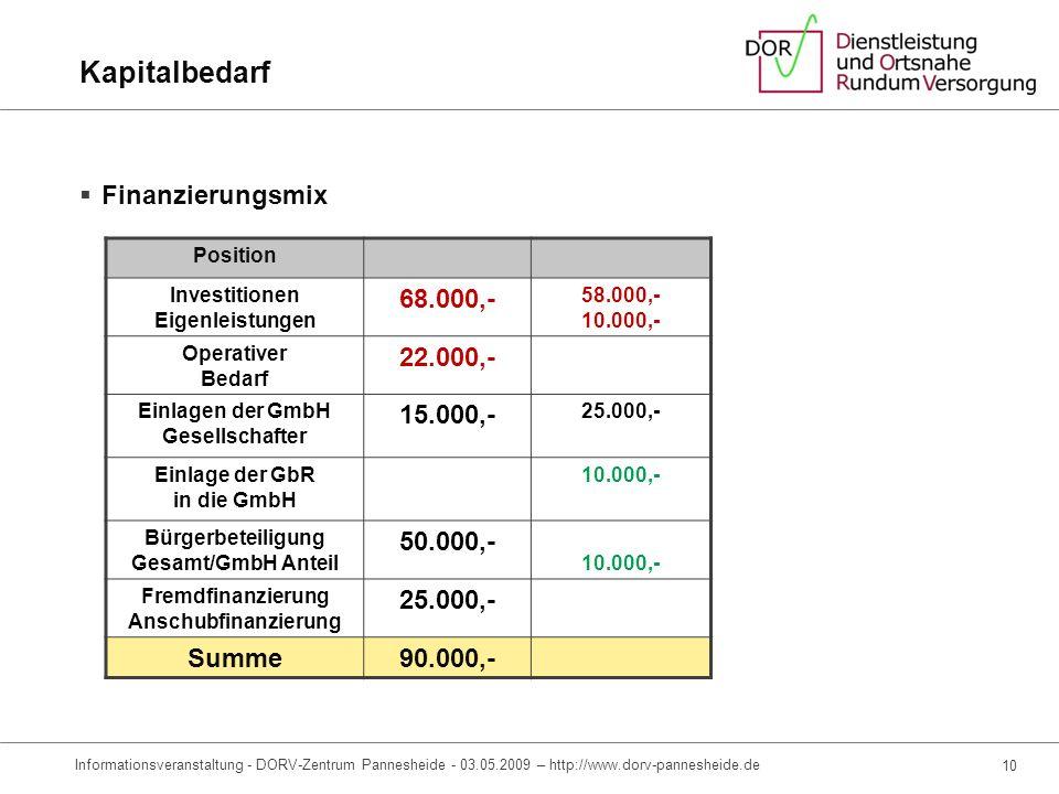 Kaufkraft-Analyse* * Quelle: IHK Aachen, Einzelhandelsumsatz und Kaufkraft in den Gemeinden der Region Aachen 2007 8 Informationsveranstaltung – DORV-