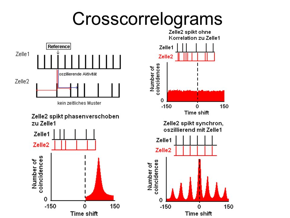 Crosscorrelograms
