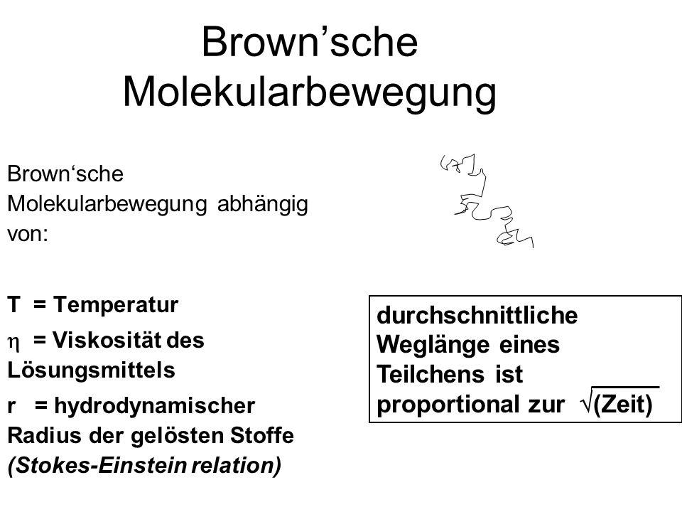 Brownsche Molekularbewegung Brownsche Molekularbewegung abhängig von: T = Temperatur = Viskosität des Lösungsmittels r = hydrodynamischer Radius der gelösten Stoffe (Stokes-Einstein relation) durchschnittliche Weglänge eines Teilchens ist proportional zur (Zeit)