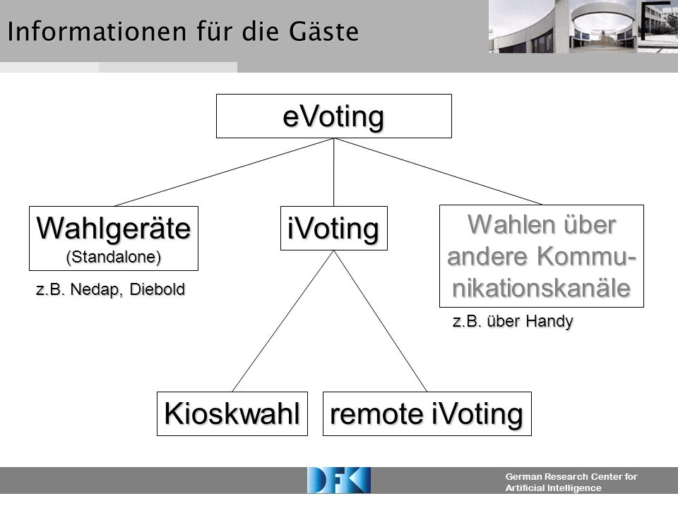 German Research Center for Artificial Intelligence Informationen für die Gäste eVoting Wahlgeräte(Standalone)iVoting Wahlen über andere Kommu- nikationskanäle z.B.