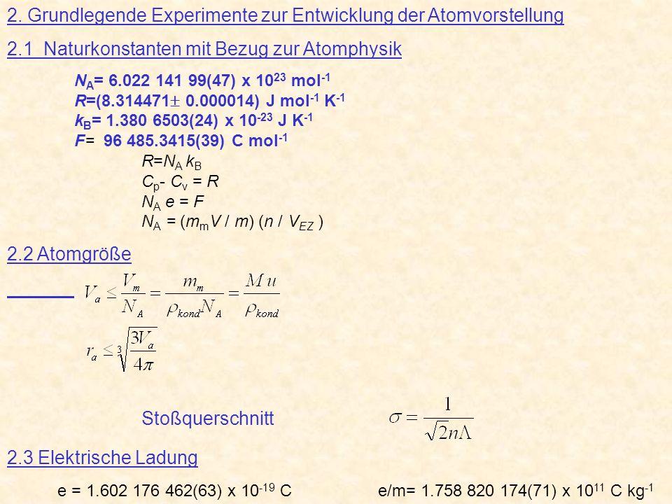 2. Grundlegende Experimente zur Entwicklung der Atomvorstellung 2.1 Naturkonstanten mit Bezug zur Atomphysik N A = 6.022 141 99(47) x 10 23 mol -1 R=(