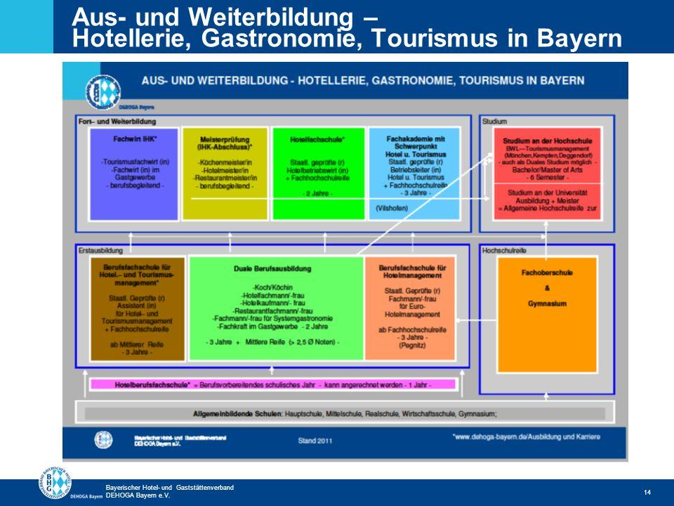 Zurück zur ersten Seite Bayerischer Hotel- und Gaststättenverband DEHOGA Bayern e.V. 14 Aus- und Weiterbildung – Hotellerie, Gastronomie, Tourismus in