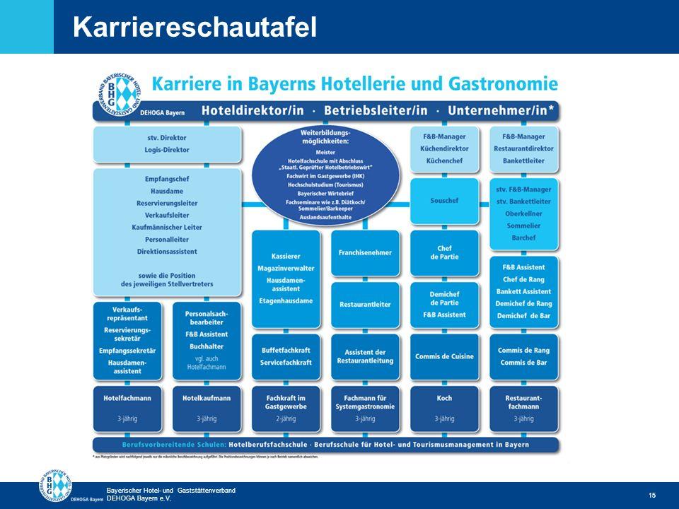 Zurück zur ersten Seite Bayerischer Hotel- und Gaststättenverband DEHOGA Bayern e.V. Karriereschautafel 15