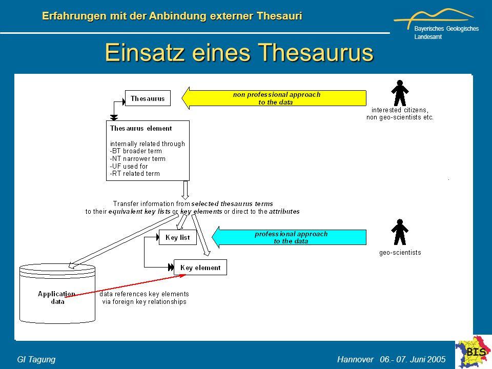 Bayerisches Geologisches Landesamt GI Tagung Hannover 06.- 07. Juni 2005 Erfahrungen mit der Anbindung externer Thesauri Einsatz eines Thesaurus