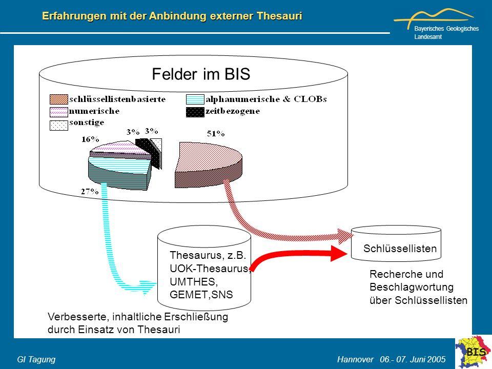 Bayerisches Geologisches Landesamt GI Tagung Hannover 06.- 07. Juni 2005 Erfahrungen mit der Anbindung externer Thesauri Schlüssellisten Thesaurus, z.