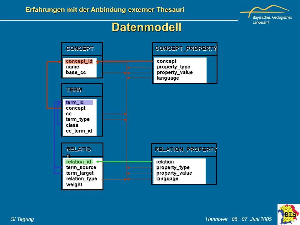 Bayerisches Geologisches Landesamt GI Tagung Hannover 06.- 07. Juni 2005 Erfahrungen mit der Anbindung externer Thesauri Datenmodell conceptproperty_t