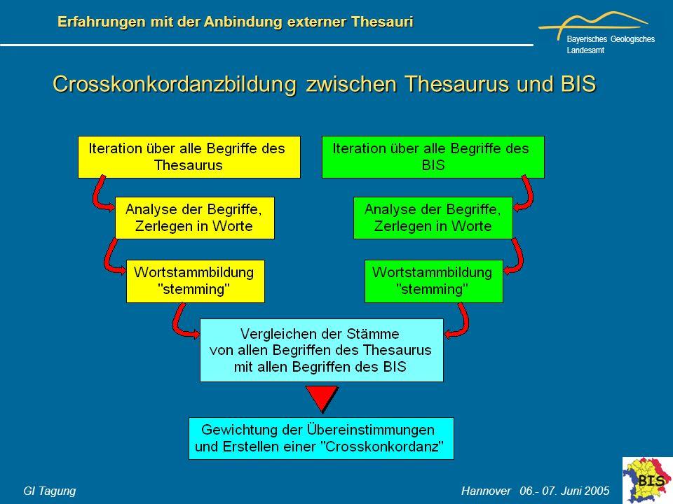 Bayerisches Geologisches Landesamt GI Tagung Hannover 06.- 07. Juni 2005 Erfahrungen mit der Anbindung externer Thesauri Crosskonkordanzbildung zwisch