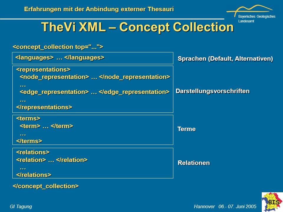 Bayerisches Geologisches Landesamt GI Tagung Hannover 06.- 07. Juni 2005 Erfahrungen mit der Anbindung externer Thesauri TheVi XML – Concept Collectio
