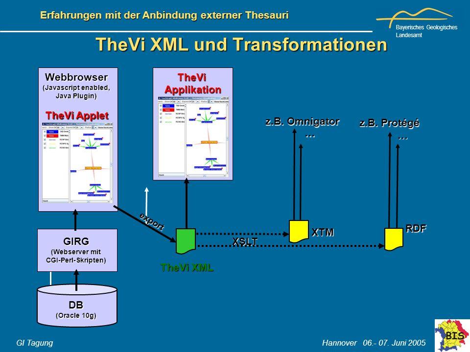 Bayerisches Geologisches Landesamt GI Tagung Hannover 06.- 07. Juni 2005 Erfahrungen mit der Anbindung externer Thesauri TheVi XML und Transformatione