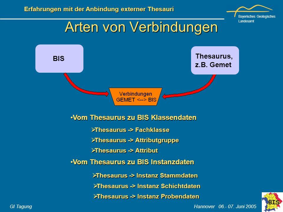 Bayerisches Geologisches Landesamt GI Tagung Hannover 06.- 07. Juni 2005 Erfahrungen mit der Anbindung externer Thesauri Arten von Verbindungen BIS Th