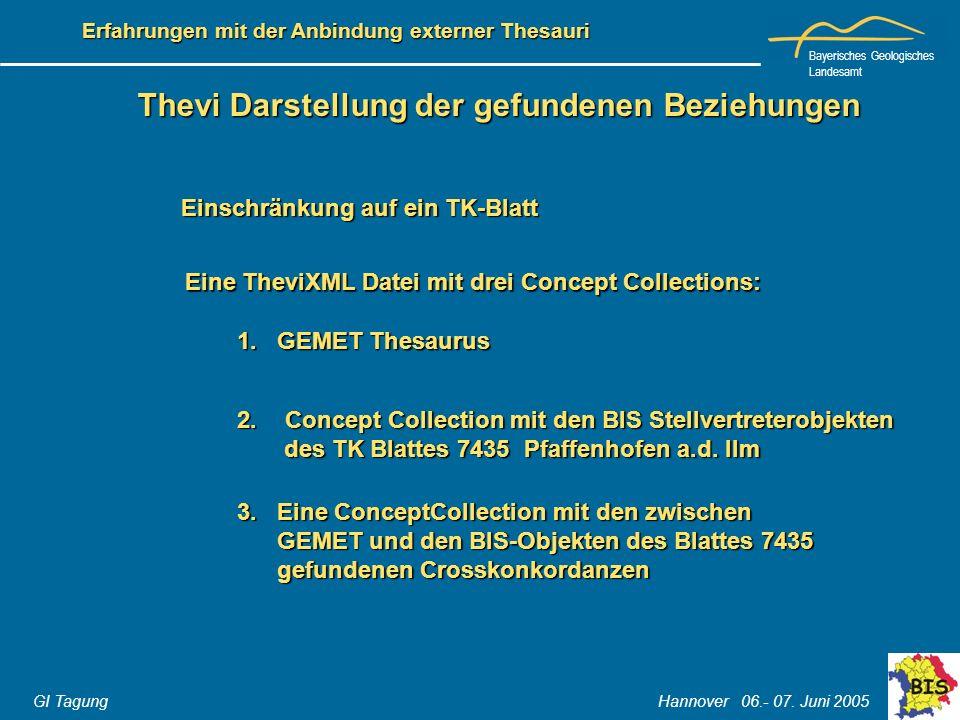 Bayerisches Geologisches Landesamt GI Tagung Hannover 06.- 07. Juni 2005 Erfahrungen mit der Anbindung externer Thesauri Thevi Darstellung der gefunde