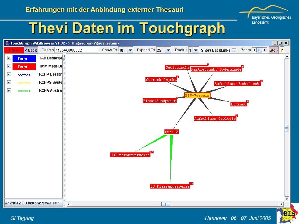 Bayerisches Geologisches Landesamt GI Tagung Hannover 06.- 07. Juni 2005 Erfahrungen mit der Anbindung externer Thesauri Thevi Daten im Touchgraph