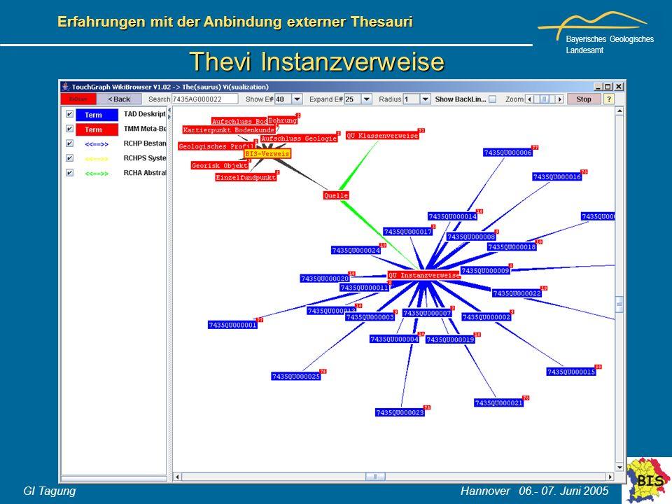 Bayerisches Geologisches Landesamt GI Tagung Hannover 06.- 07. Juni 2005 Erfahrungen mit der Anbindung externer Thesauri Thevi Instanzverweise