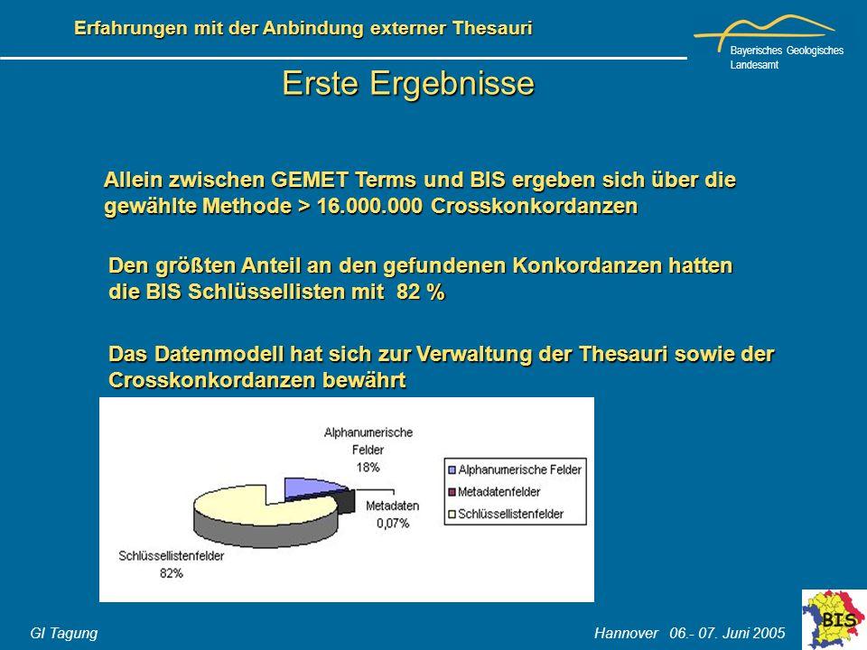 Bayerisches Geologisches Landesamt GI Tagung Hannover 06.- 07. Juni 2005 Erfahrungen mit der Anbindung externer Thesauri Erste Ergebnisse Allein zwisc