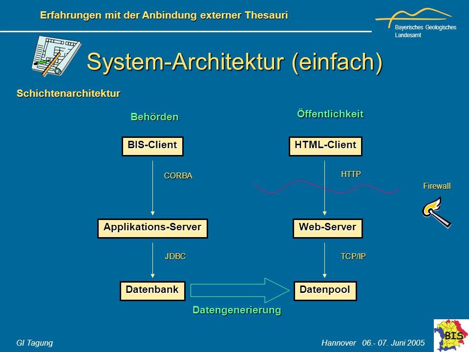 Bayerisches Geologisches Landesamt GI Tagung Hannover 06.- 07. Juni 2005 Erfahrungen mit der Anbindung externer Thesauri System-Architektur (einfach)
