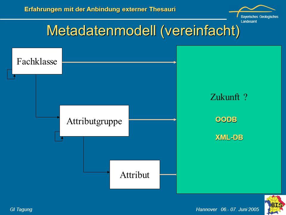 Bayerisches Geologisches Landesamt GI Tagung Hannover 06.- 07. Juni 2005 Erfahrungen mit der Anbindung externer Thesauri Fachklasse Attributgruppe Att