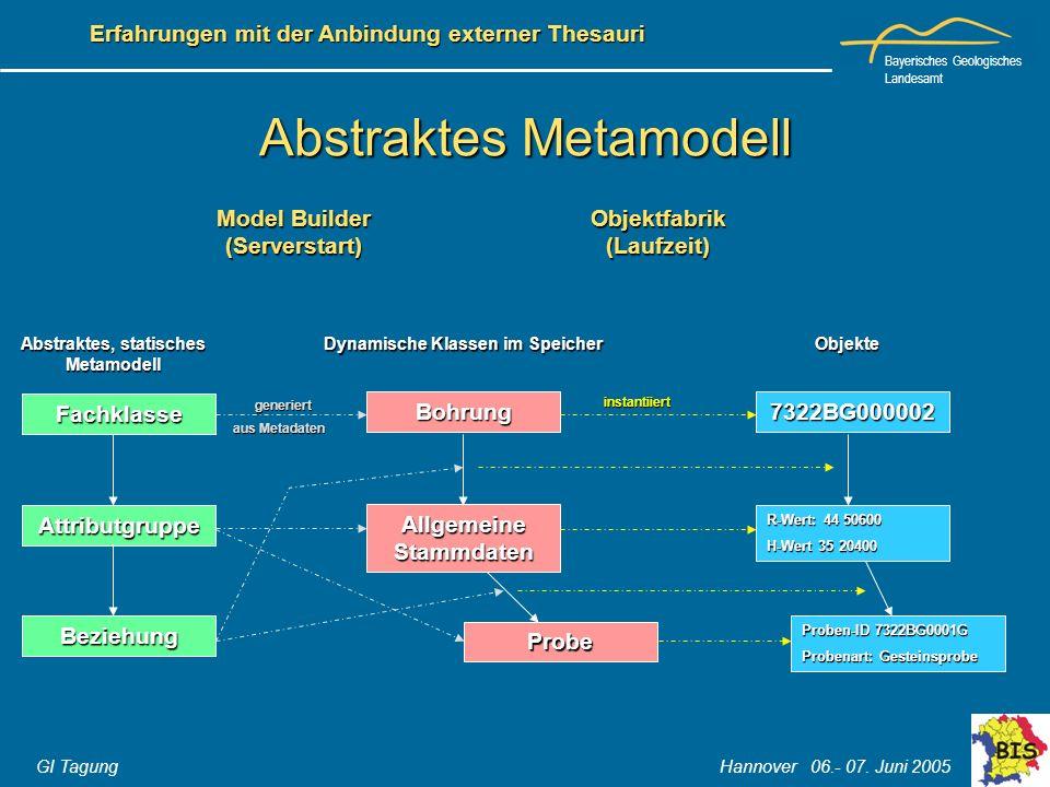 Bayerisches Geologisches Landesamt GI Tagung Hannover 06.- 07. Juni 2005 Erfahrungen mit der Anbindung externer Thesauri Abstraktes Metamodell Fachkla