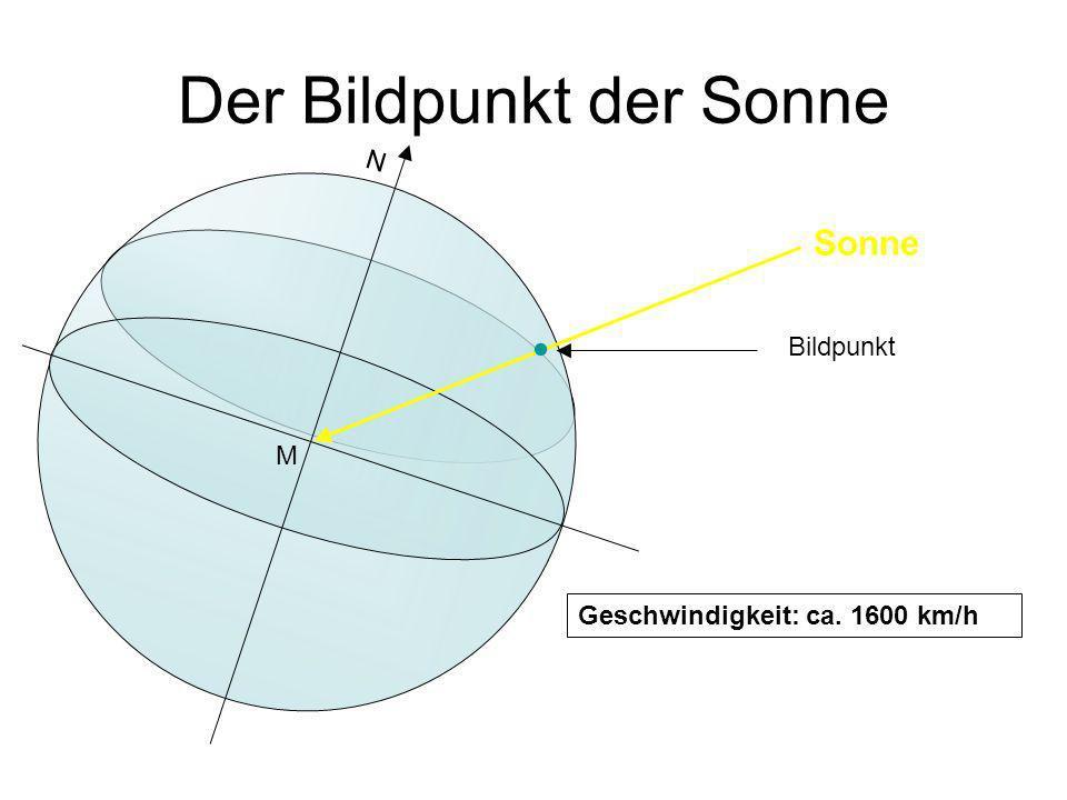 Der Bildpunkt der Sonne M Bildpunkt N Geschwindigkeit: ca. 1600 km/h Sonne