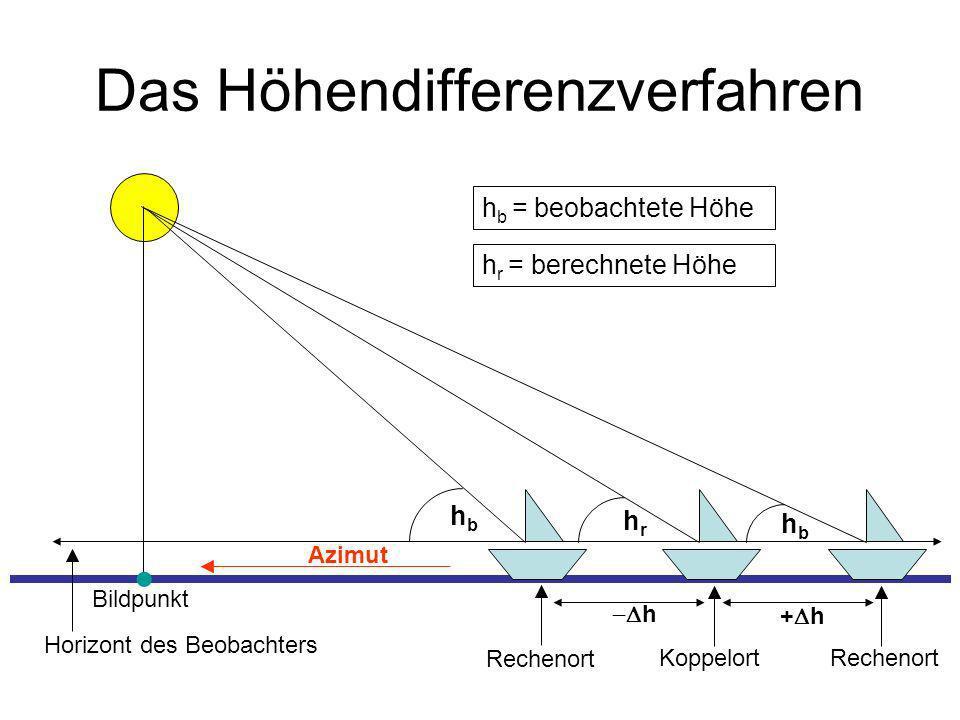 Das Höhendifferenzverfahren Bildpunkt Azimut Koppelort Horizont des Beobachters hbhb hbhb hrhr Rechenort h + h h b = beobachtete Höhe h r = berechnete