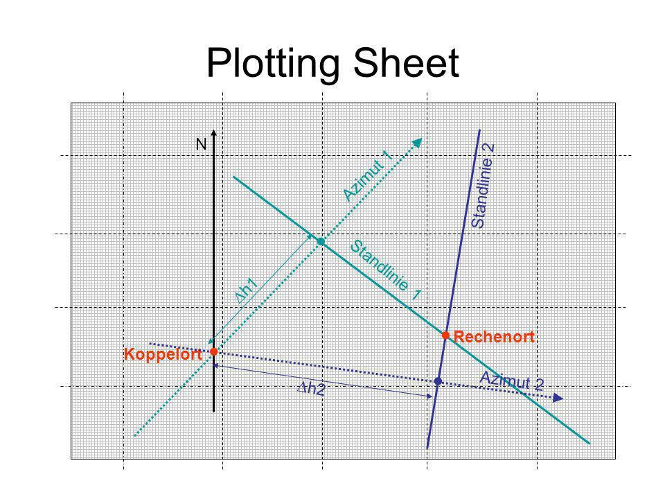 Plotting Sheet Koppelort N Azimut 1 Standlinie 1 Azimut 2 h1 Standlinie 2 h2 Rechenort