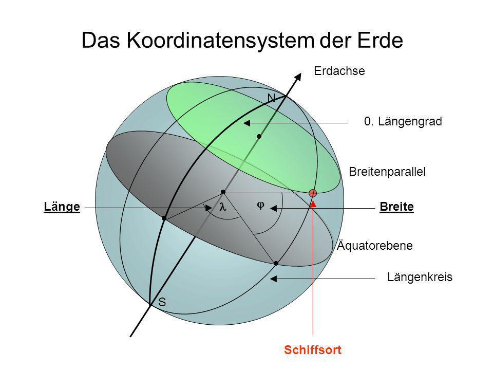 Das Koordinatensystem der Erde Erdachse N S Äquatorebene Breitenparallel Breite Längenkreis 0. Längengrad Länge Schiffsort