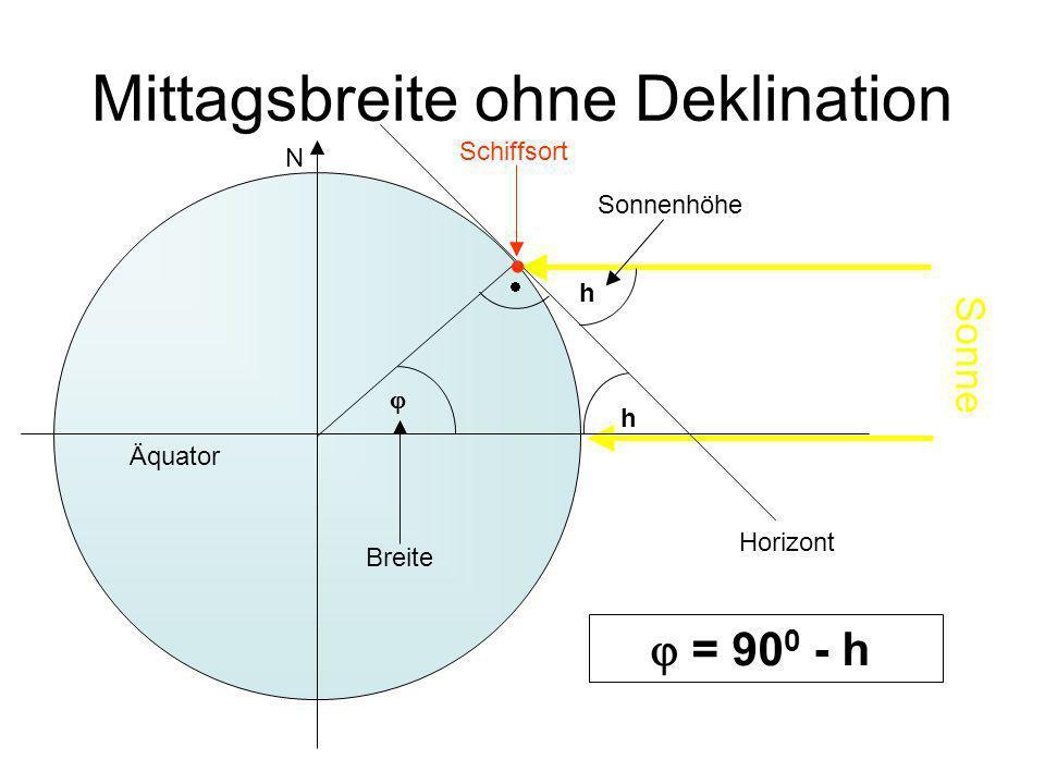 Mittagsbreite ohne Deklination Horizont h h = 90 0 - h Äquator N Sonne Sonnenhöhe Schiffsort Breite