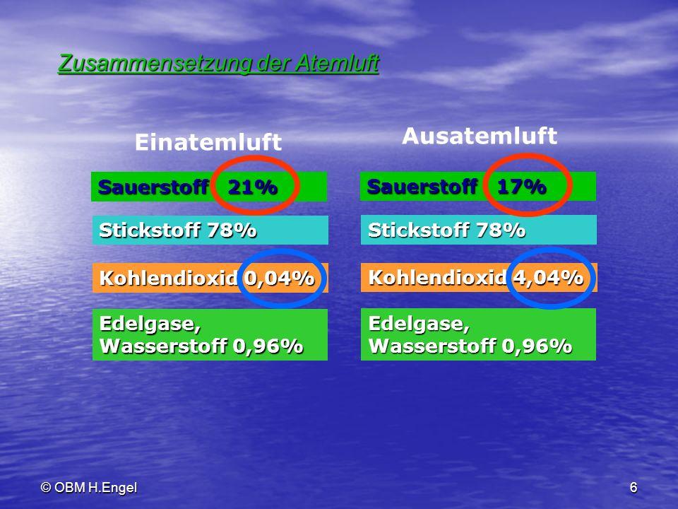6 Zusammensetzung der Atemluft Einatemluft Sauerstoff 21% Stickstoff 78% Kohlendioxid 0,04% Edelgase, Wasserstoff 0,96% Sauerstoff 17% Stickstoff 78%